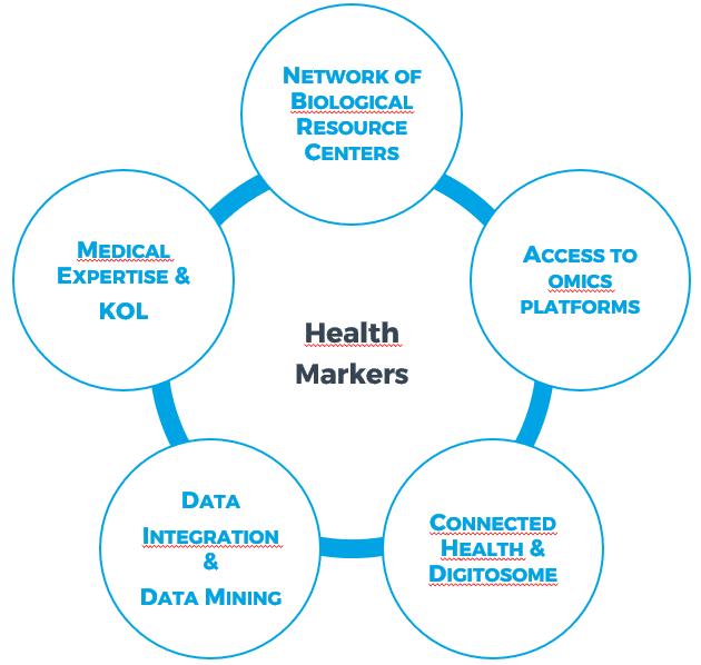 Health Markers KYomed INNOV Schema KOL